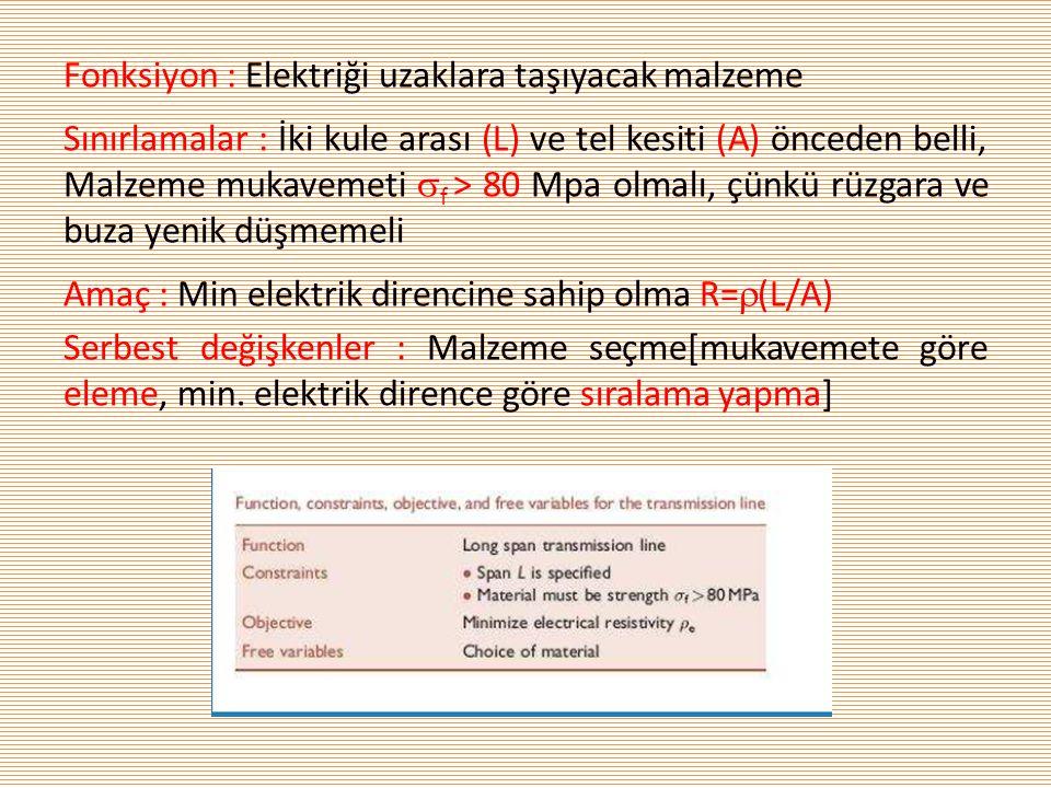 Fonksiyon : Elektriği uzaklara taşıyacak malzeme Sınırlamalar : İki kule arası (L) ve tel kesiti (A) önceden belli, Malzeme mukavemeti f > 80 Mpa olmalı, çünkü rüzgara ve buza yenik düşmemeli Amaç : Min elektrik direncine sahip olma R=(L/A) Serbest değişkenler : Malzeme seçme[mukavemete göre eleme, min.